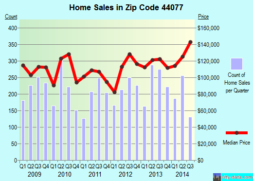 Zip code 44077 (Painesville, Ohio) real estate house value trends