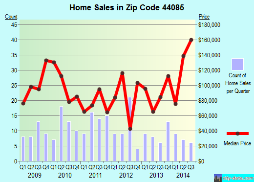 Zip code 44085 (Roaming Shores, Ohio) real estate house value trends