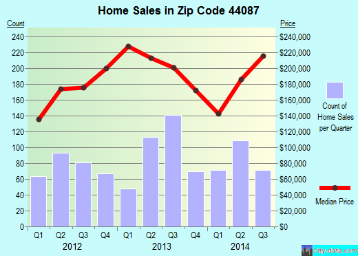 Zip code 44087 (Twinsburg, OH) real estate house value trends