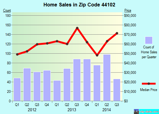 Zip code 44102 (Cleveland, OH) real estate house value trends