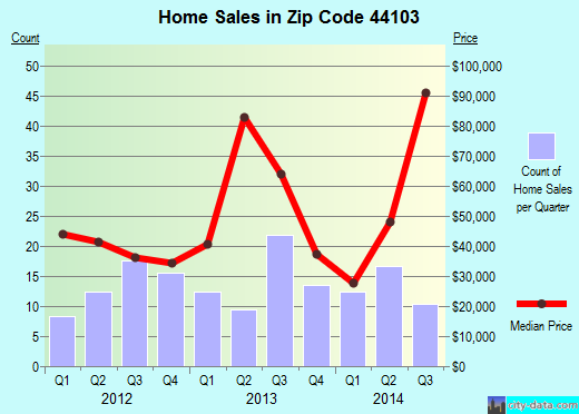 Zip code 44103 (Cleveland, OH) real estate house value trends