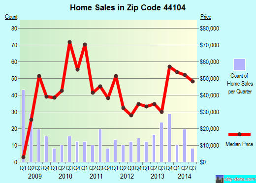 Zip code 44104 (Cleveland, OH) real estate house value trends