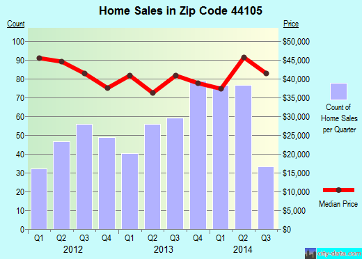 Zip code 44105 (Cleveland, Ohio) real estate house value trends