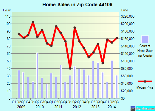Zip code 44106 (Cleveland, OH) real estate house value trends