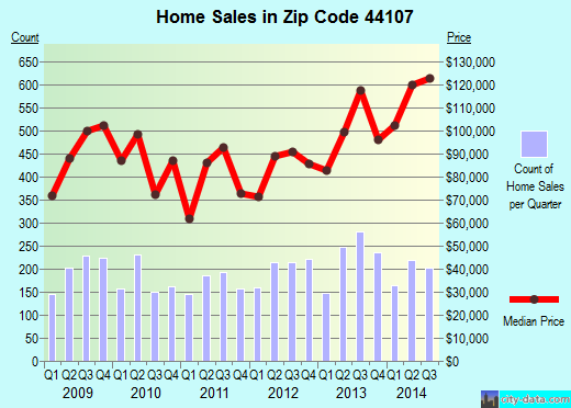 Zip code 44107 (Lakewood, OH) real estate house value trends
