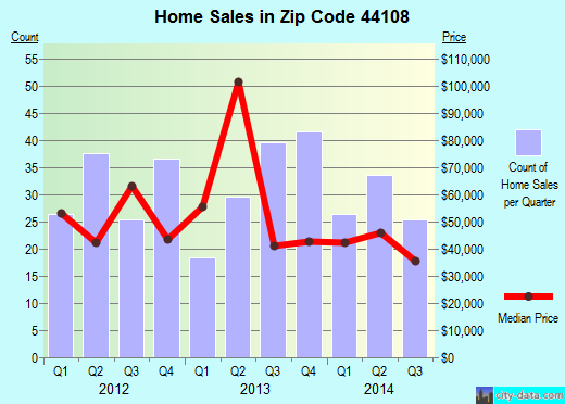 Zip code 44108 (Cleveland, Ohio) real estate house value trends
