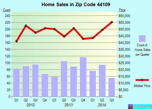Zip code 44109 (Cleveland, OH) real estate house value trends