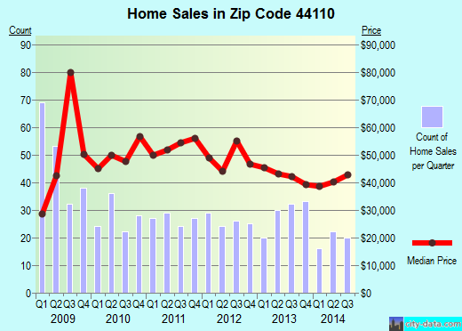 Zip code 44110 (Cleveland, OH) real estate house value trends