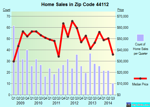 Zip code 44112 (East Cleveland, OH) real estate house value trends