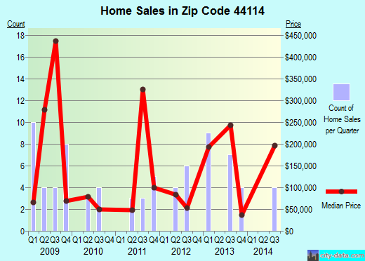 Zip code 44114 (Cleveland, Ohio) real estate house value trends