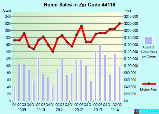 Zip code 44116 (Rocky River, Ohio) real estate house value trends