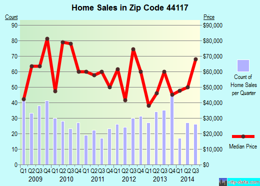 Zip code 44117 (Euclid, Ohio) real estate house value trends
