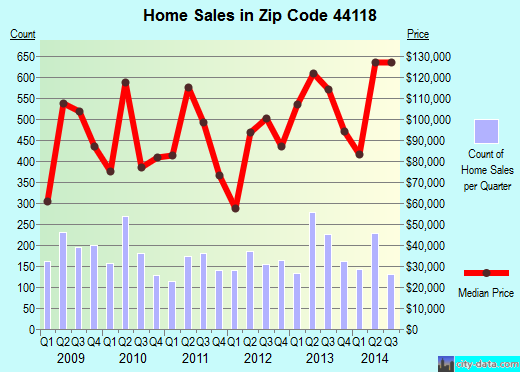 Zip code 44118 (Cleveland Heights, OH) real estate house value trends
