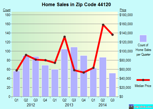 Zip code 44120 (Shaker Heights, OH) real estate house value trends