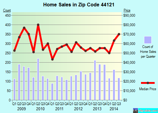 Zip code 44121 (South Euclid, OH) real estate house value trends