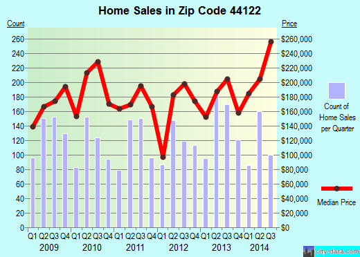 Zip code 44122 (Shaker Heights, OH) real estate house value trends