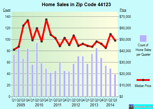 Zip code 44123 (Euclid, Ohio) real estate house value trends