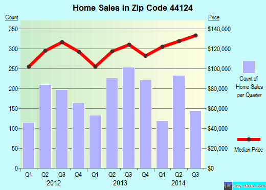 Zip code 44124 (Mayfield Heights, OH) real estate house value trends