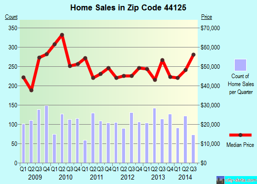Zip code 44125 (Garfield Heights, Ohio) real estate house value trends