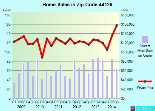 Zip code 44126 (Fairview Park, Ohio) real estate house value trends