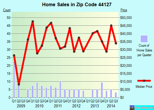 Zip code 44127 (Cleveland, OH) real estate house value trends