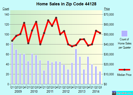 Zip code 44128 (Cleveland, OH) real estate house value trends