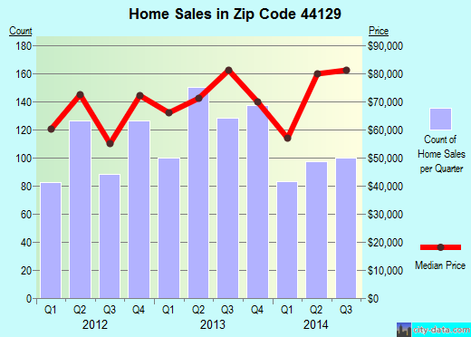 Zip code 44129 (Parma, OH) real estate house value trends