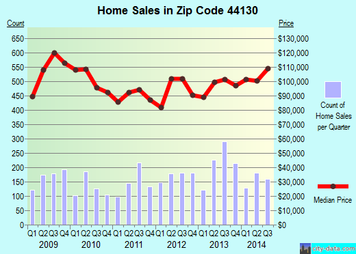 Zip code 44130 (Parma Heights, OH) real estate house value trends