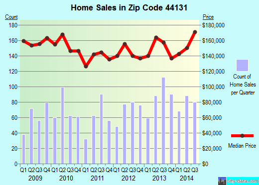 Zip code 44131 (Independence, Ohio) real estate house value trends