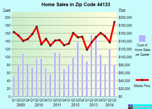 Zip code 44133 (North Royalton, Ohio) real estate house value trends