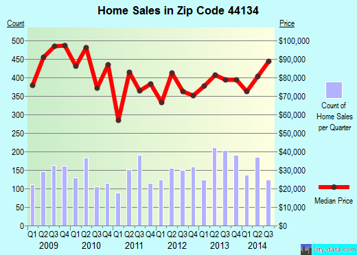 Zip code 44134 (Parma, OH) real estate house value trends