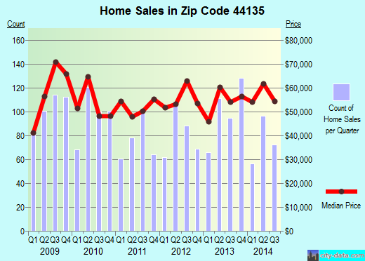 Zip code 44135 (Cleveland, Ohio) real estate house value trends