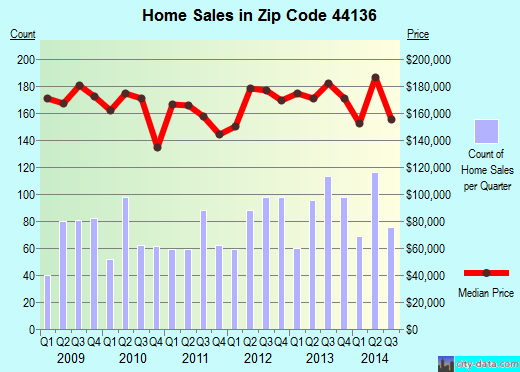 Zip code 44136 (Strongsville, OH) real estate house value trends