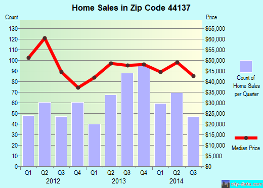Zip code 44137 (Maple Heights, Ohio) real estate house value trends