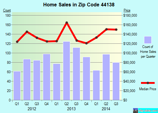 Zip code 44138 (Olmsted Falls, Ohio) real estate house value trends