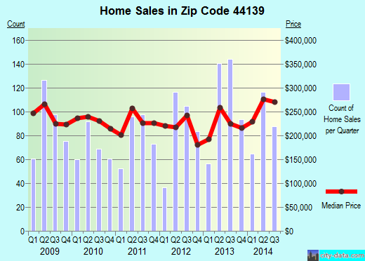 Zip code 44139 (Solon, Ohio) real estate house value trends