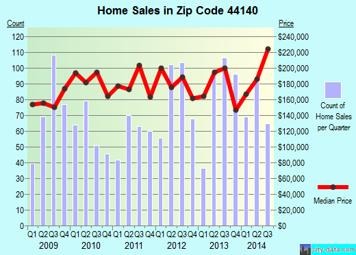 Zip code 44140 (Bay Village, OH) real estate house value trends