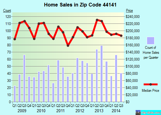 Zip code 44141 (Brecksville, OH) real estate house value trends