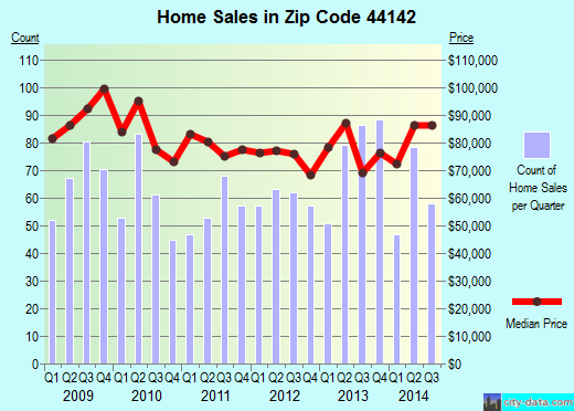 Zip code 44142 (Brook Park, OH) real estate house value trends
