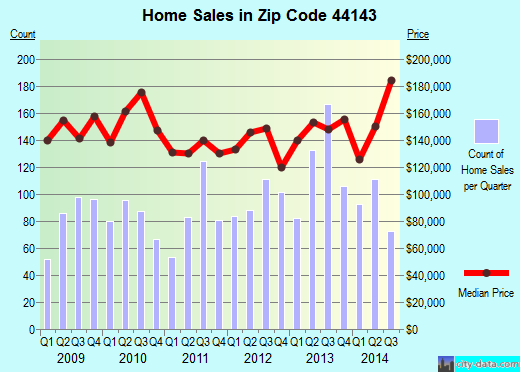 Zip code 44143 (Highland Heights, Ohio) real estate house value trends