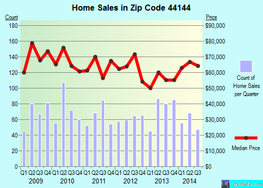 Zip code 44144 (Brooklyn, Ohio) real estate house value trends