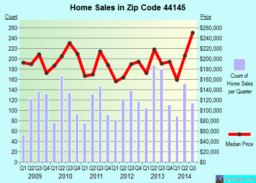Zip code 44145 (Westlake, OH) real estate house value trends