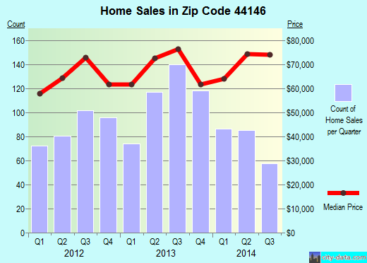 Zip code 44146 (Bedford, OH) real estate house value trends
