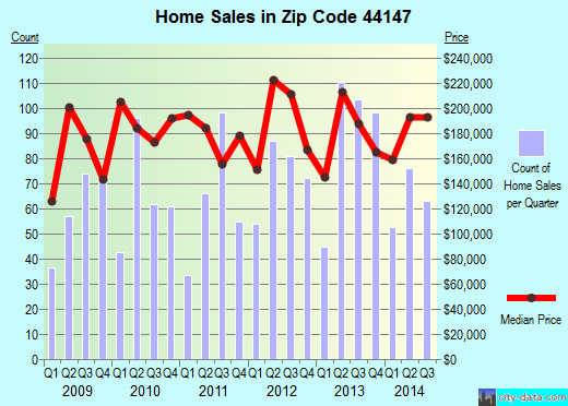 Zip code 44147 (Broadview Heights, OH) real estate house value trends