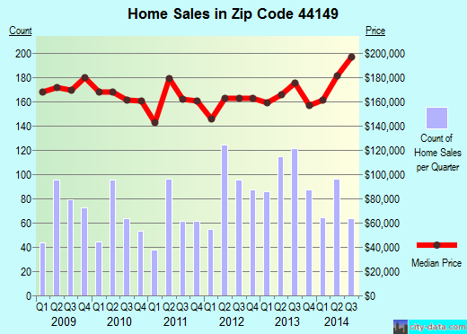 Zip code 44149 (Strongsville, OH) real estate house value trends