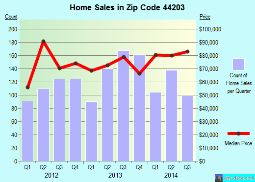 Zip code 44203 (Barberton, OH) real estate house value trends