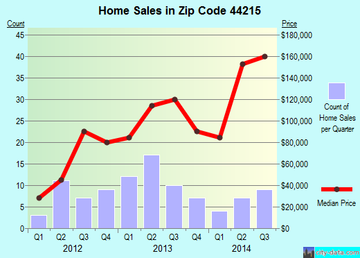 Zip code 44215 (Gloria Glens Park, Ohio) real estate house value trends