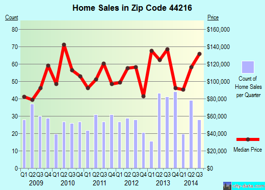 Zip code 44216 (Clinton, OH) real estate house value trends