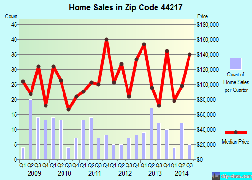 Zip code 44217 (CRESTON, Ohio) real estate house value trends