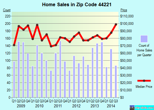 Zip code 44221 (Cuyahoga Falls, OH) real estate house value trends